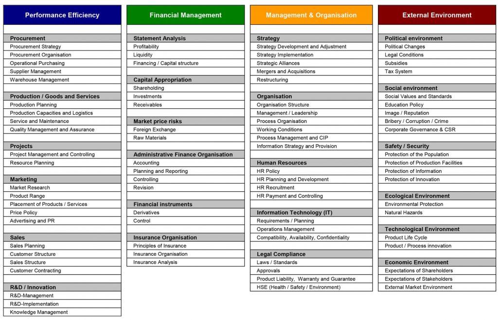 mf-methode Cataloque of topics